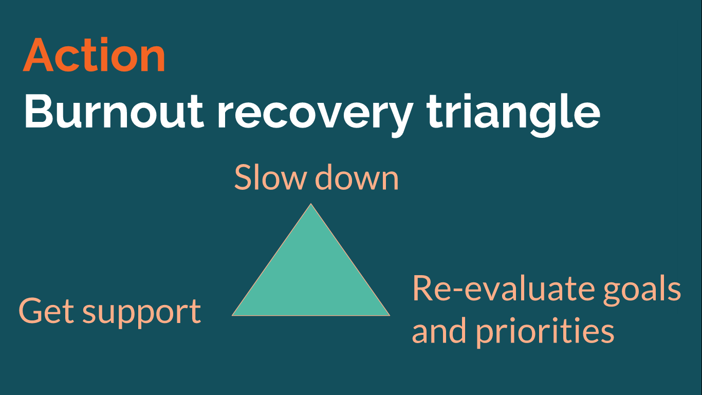 The burnout recovery triangle features 'Slow down', 'Get support' and 'Re-evaluate goals and priorities' at its points